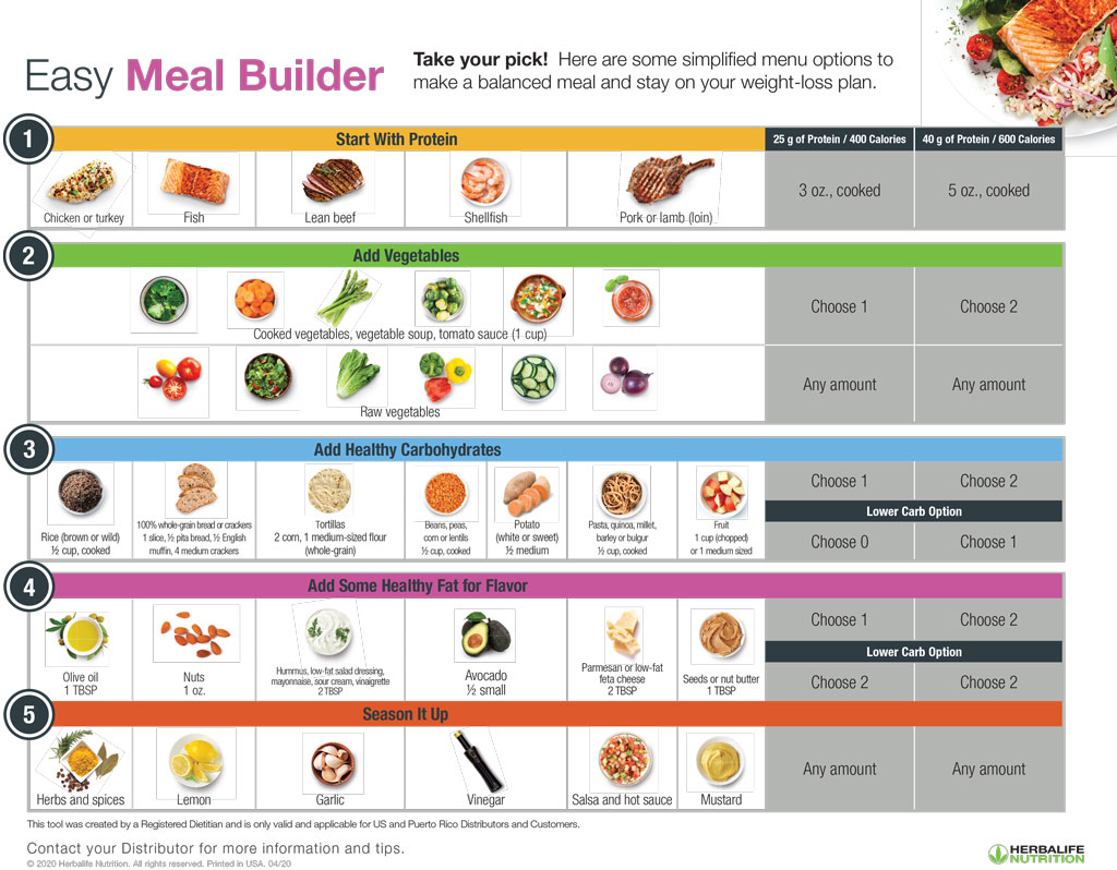 Easy Meal Builder with Meat simple menu options for a balanced meals for weight loss