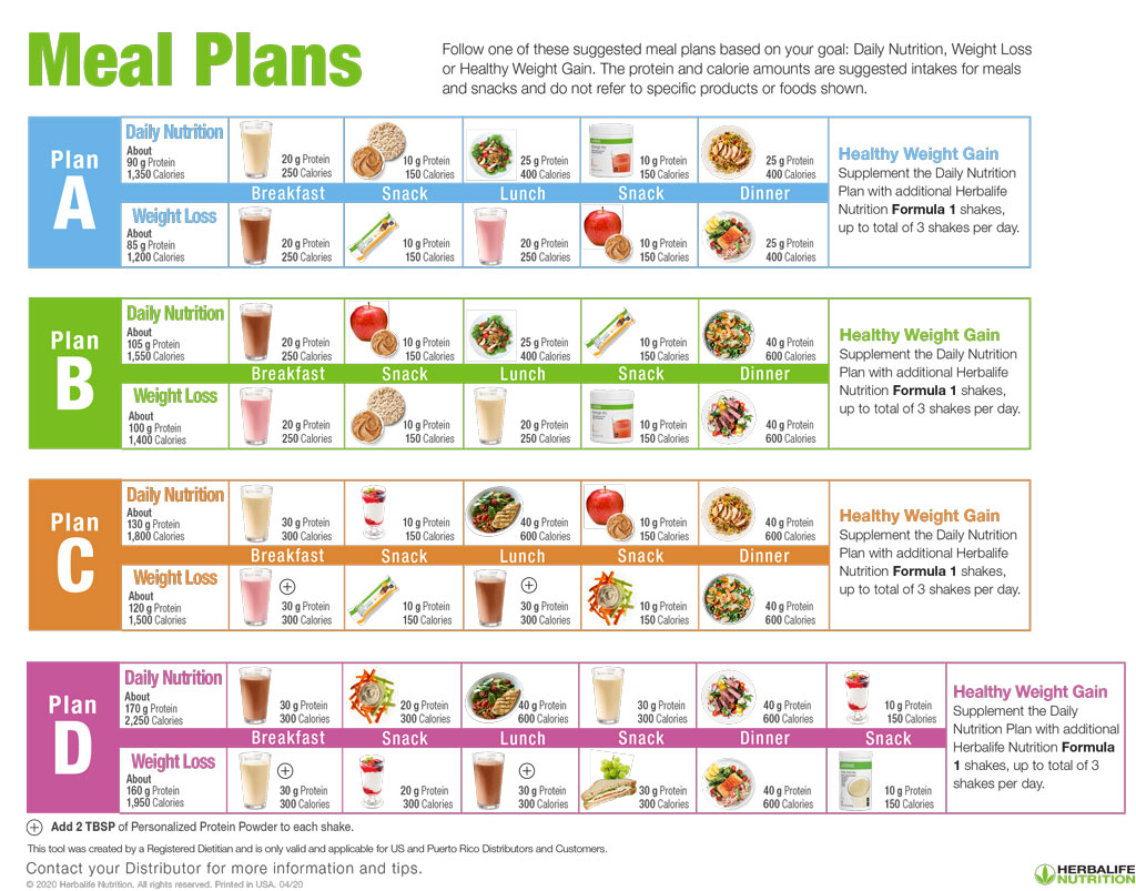 Meal Plans based on diet goal weight loss and healthy weight gain